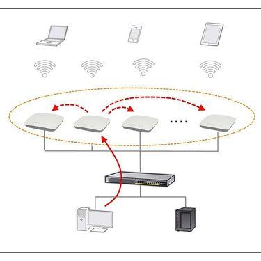 NETGEAR ProSAFE WAC720 Business 2 x 2 Dual Band Wireless - AC WiFi Enterprise Access Point